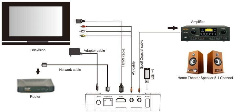 mxq pro 4k user manual pdf